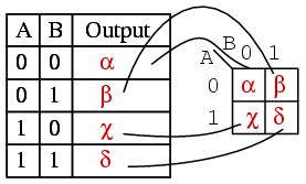 Lessons in electric circuits volume iv digital chapter 8 the outputs of a truth table correspond on a one to one basis to karnaugh map entries starting at the top of the truth table the a0 b0 inputs produce greentooth Image collections