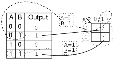 Lessons in electric circuits volume iv digital chapter 8 transfer the contents of the truth table to the karnaugh map above solution the truth table greentooth Image collections